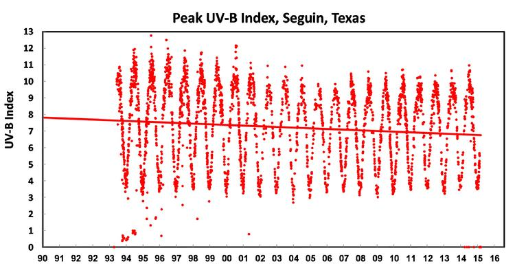 UV-B Index